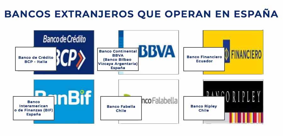 bancos extranjeros que dan prestamos